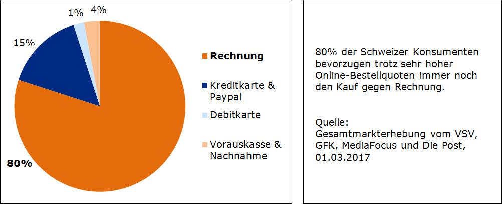 online und versandhandel rechnung bleibt innerhalb der schweiz dominant. Black Bedroom Furniture Sets. Home Design Ideas